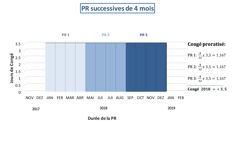 Périodes de référence successives du temps de travail de 4 mois