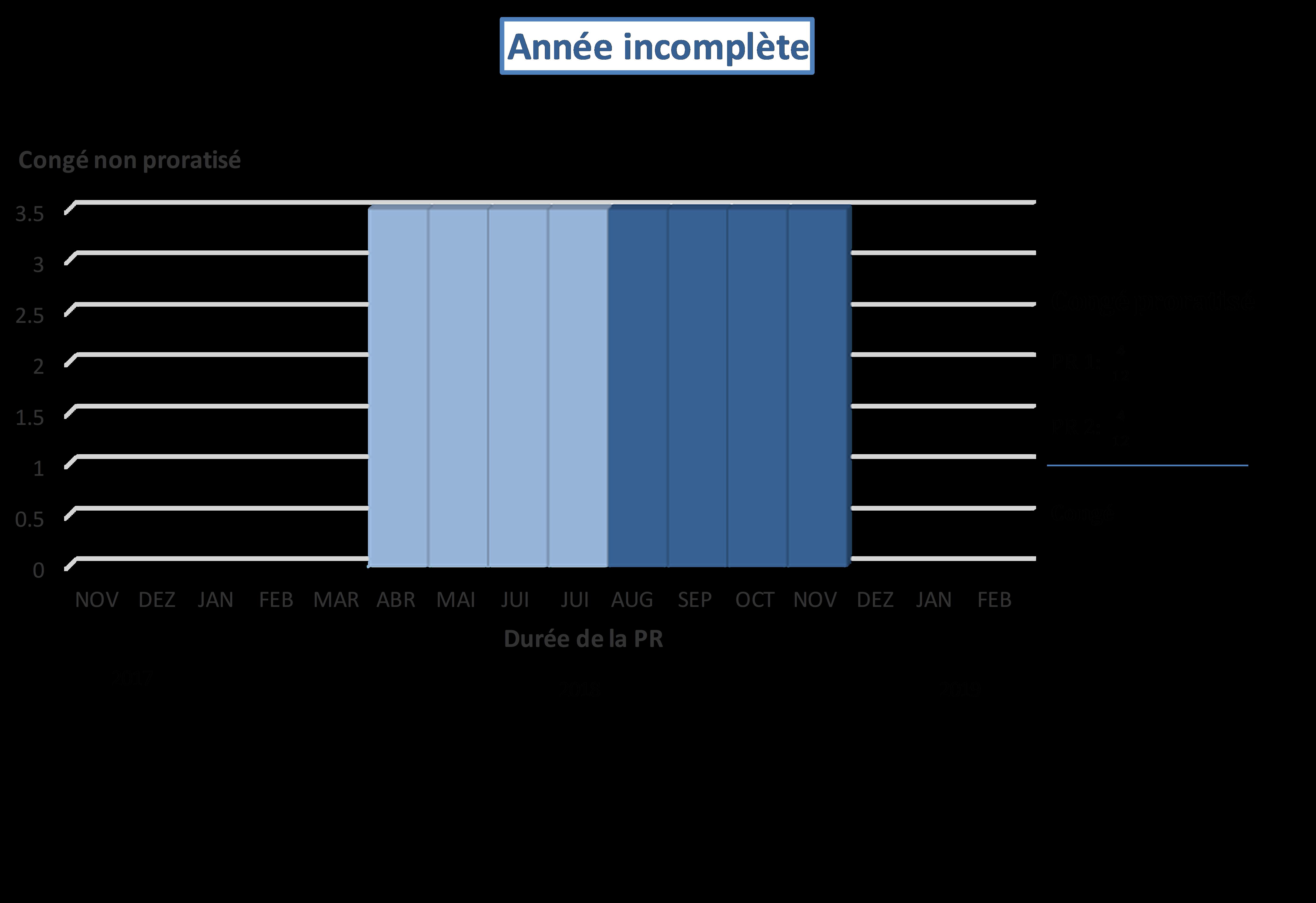 Périodes de référence du temps de travail d'une année incomplète