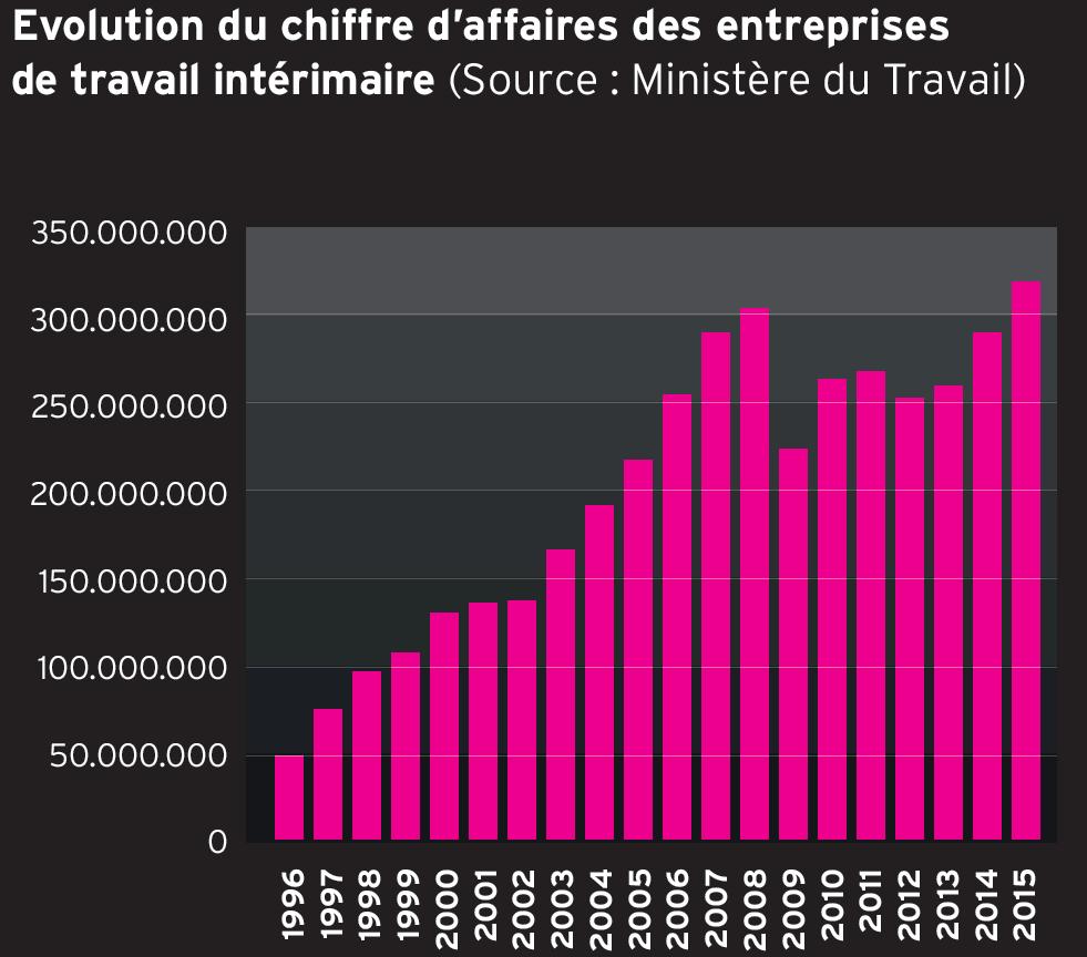 Evolution du chiffre d'affaires des entreprises de travail intérimaire (Source : Ministère du Travail)
