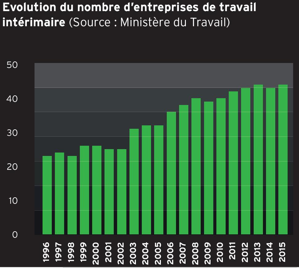 Evolution du nombre d'entreprises de travail intérimaire (Source : Ministère du Travail)