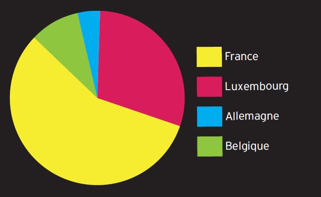 Pays de résidence des intérimaires (Source : STATEC)